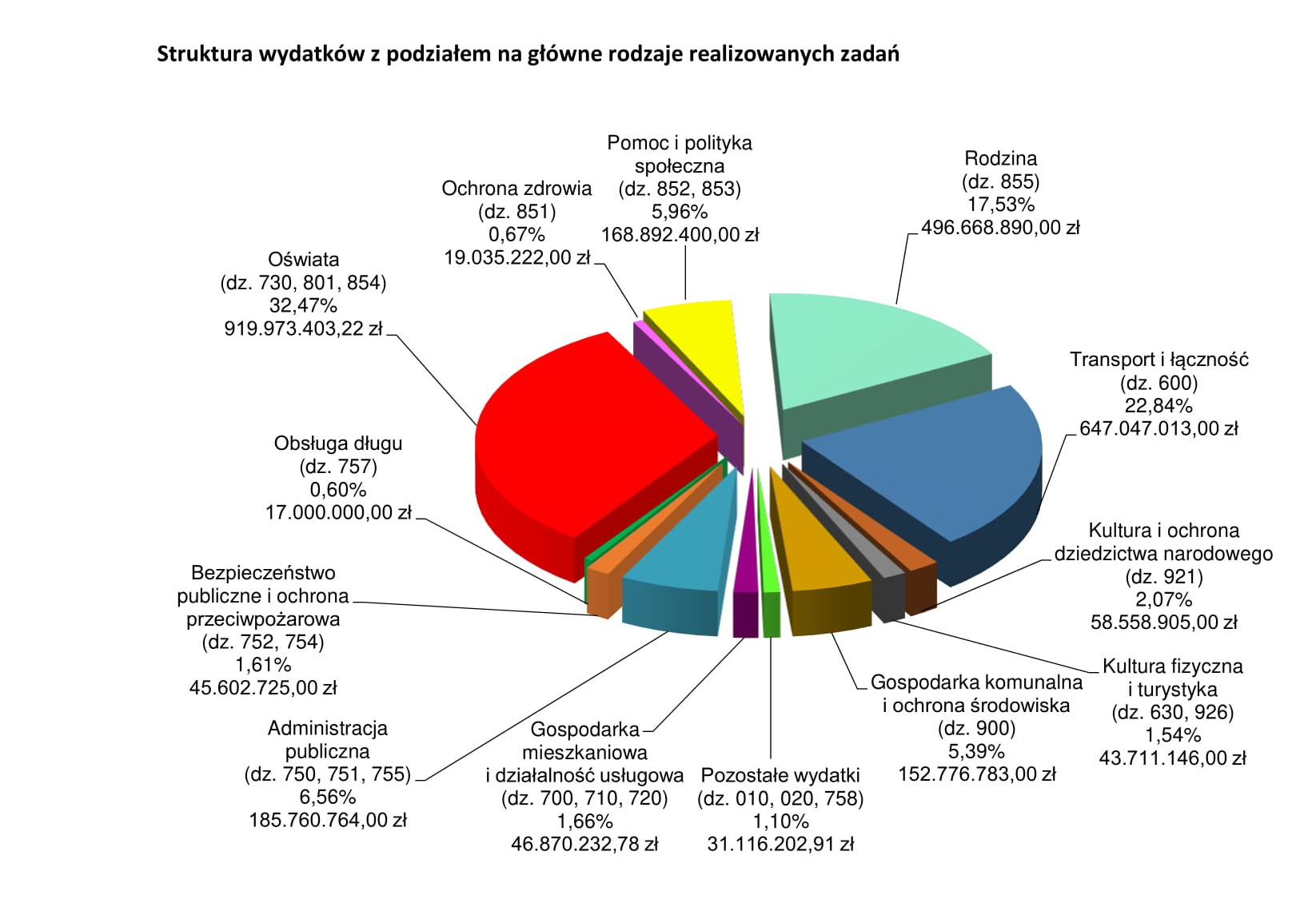 Projekt budżetu Lublina na 2021 rok. Uwzględniono 81 z 300 wniosków radnych - Zdjęcie główne