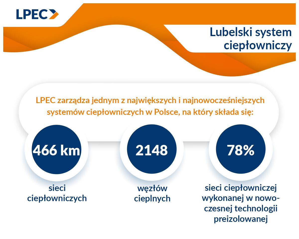 LPEC podsumowało dekadę ciepła systemowego w Lublinie - Zdjęcie główne