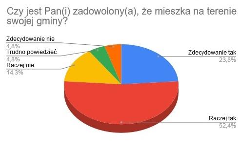 """Łukowskie gminy """"bez charakteru""""? Prezentujemy wyniki badań ankietowych - Zdjęcie główne"""